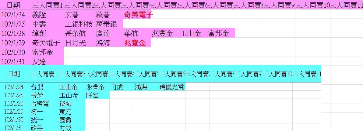 20130131權值股概況&法人共同買賣超_05
