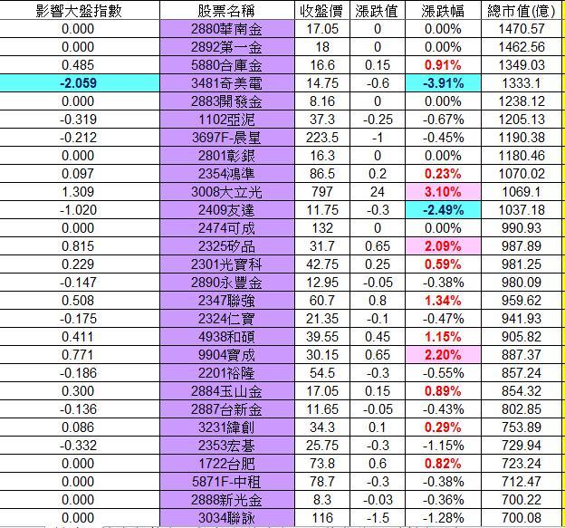 20130201權值股概況&法人共同買賣超_02
