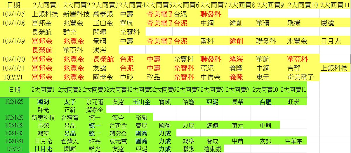 20130201權值股概況&法人共同買賣超_05
