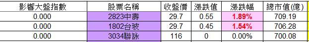 20130204權值股概況&法人共同買賣超_03