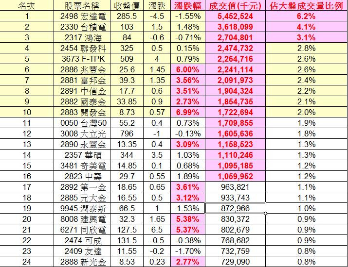 20130204權值股概況&法人共同買賣超_04