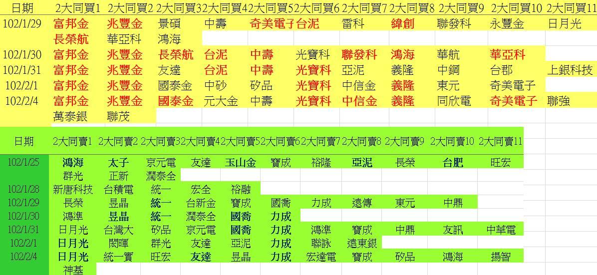 20130204權值股概況&法人共同買賣超_06