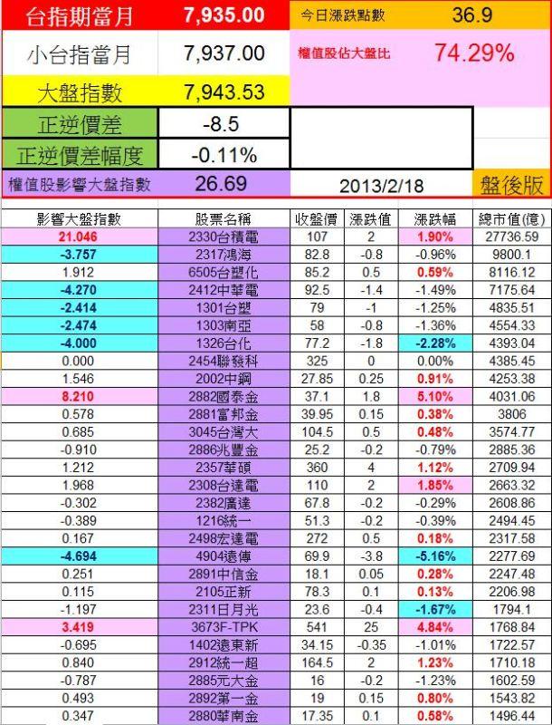20130218權值股概況