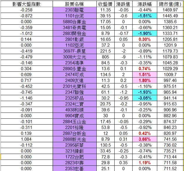 20130218權值股概況_02