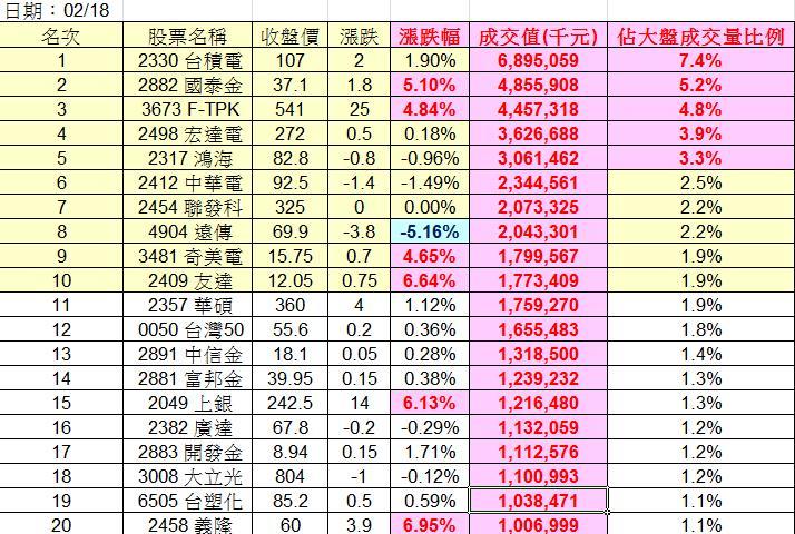 20130218權值股概況_03