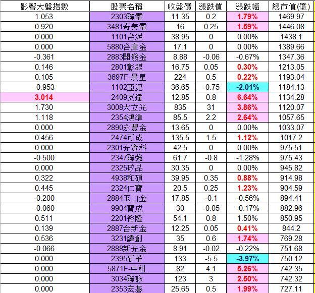 20130219權值股概況&法人共同買賣超_02
