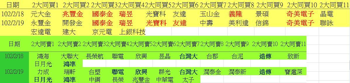 20130219權值股概況&法人共同買賣超_04