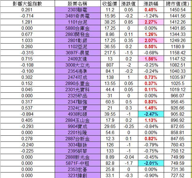 20130222權值股概況&法人共同買賣超_02