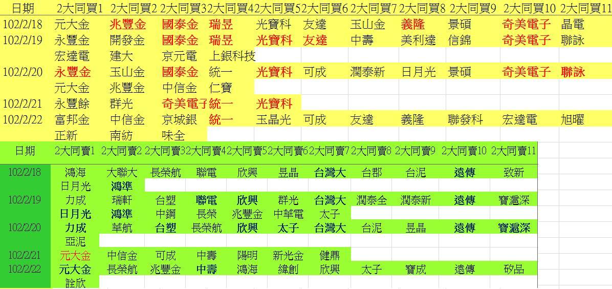 20130222權值股概況&法人共同買賣超_05