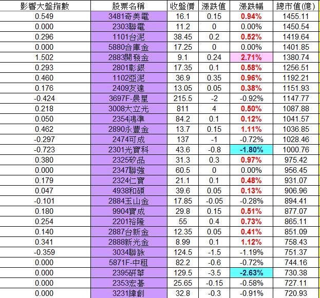 20130223權值股概況&法人共同買賣超_02