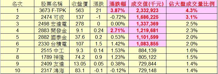 20130223權值股概況&法人共同買賣超_03