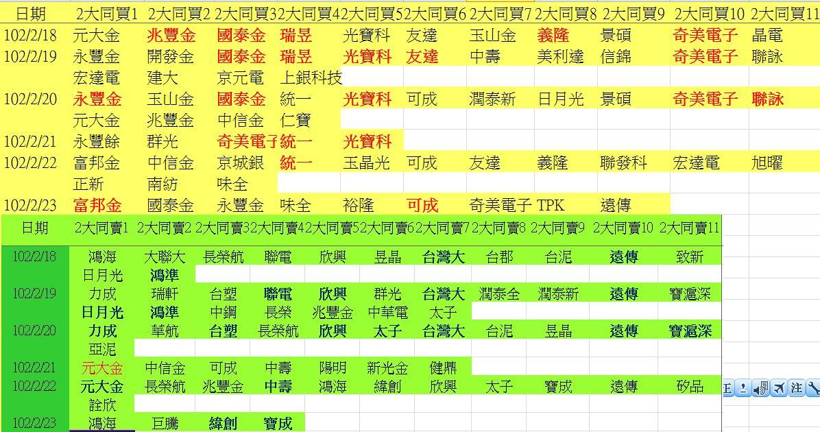 20130223權值股概況&法人共同買賣超_05