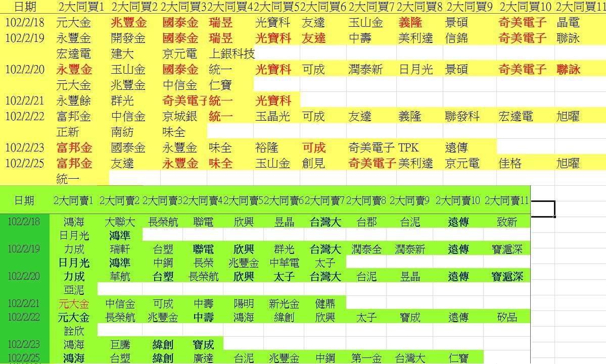 20130225權值股概況&法人共同買賣超_05