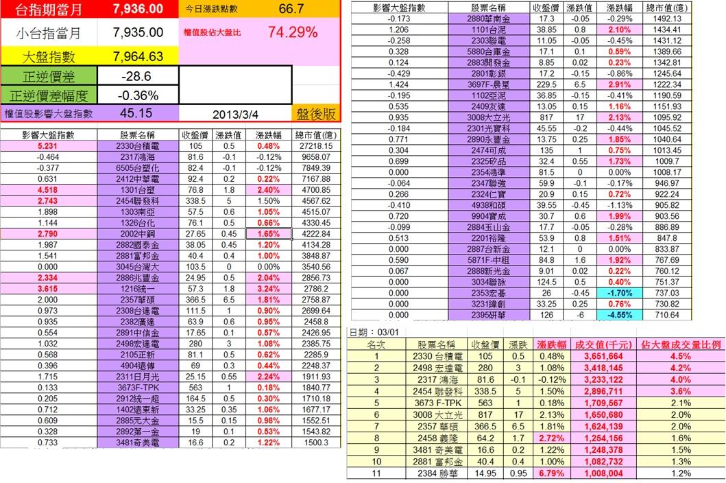 20130301,0304權值股概況&法人共同買賣超
