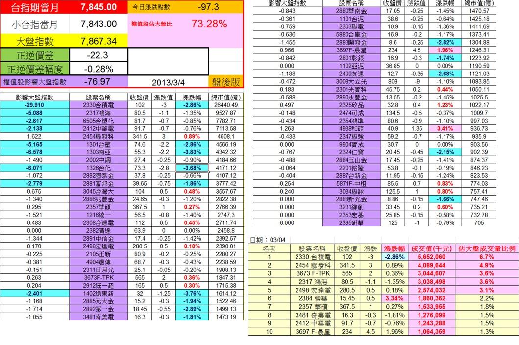 20130301,0304權值股概況&法人共同買賣超_02