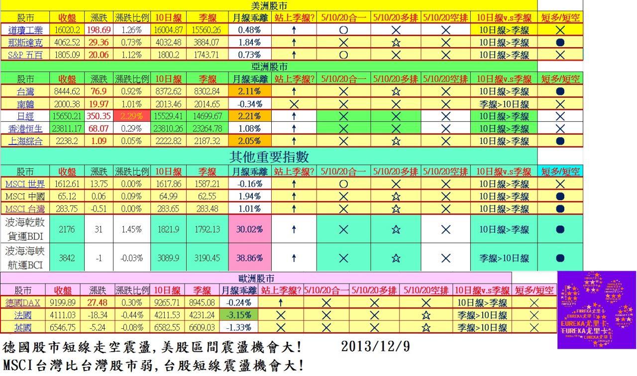 (E)世界股報20131209