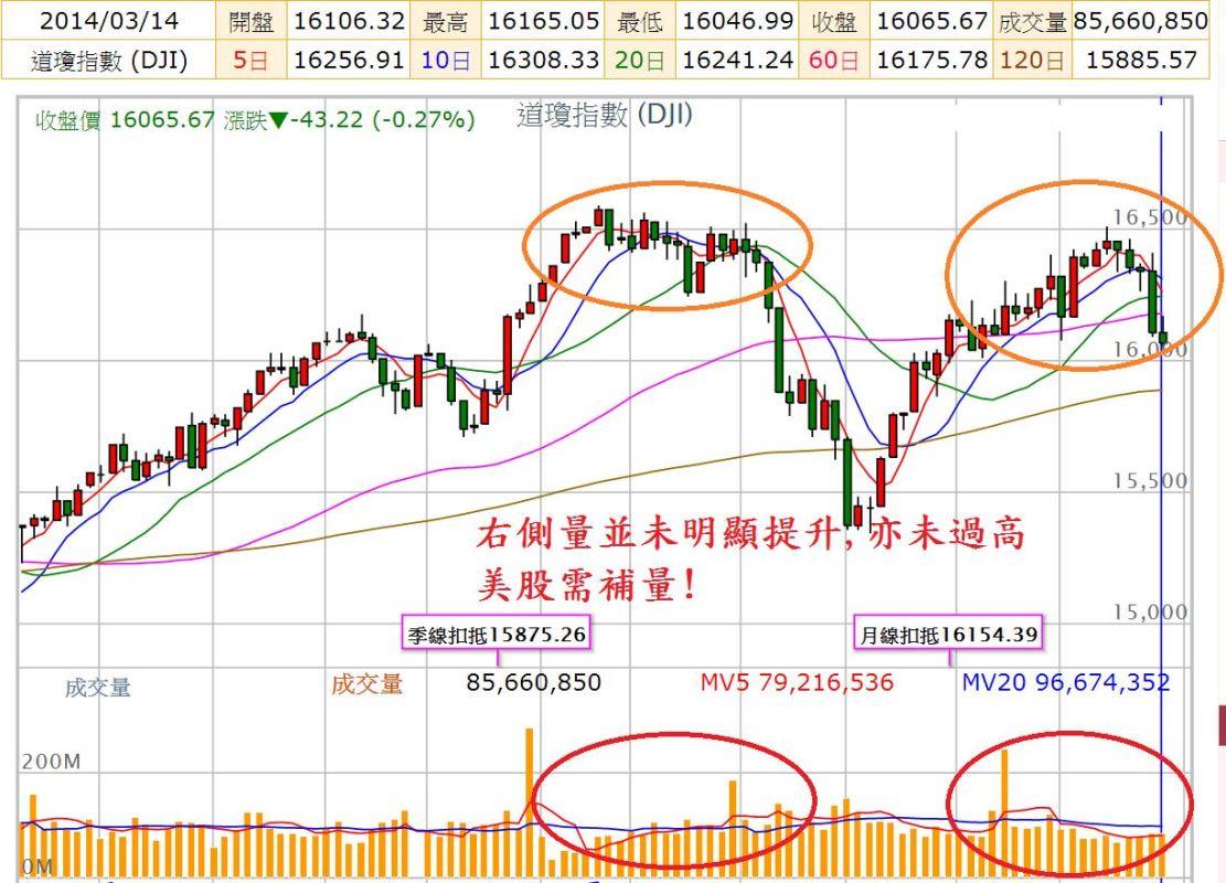 尤里卡週報(20)---台股319結算後請小心?!_02