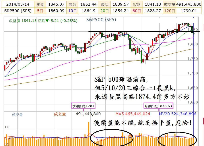 尤里卡週報(20)---台股319結算後請小心?!_03