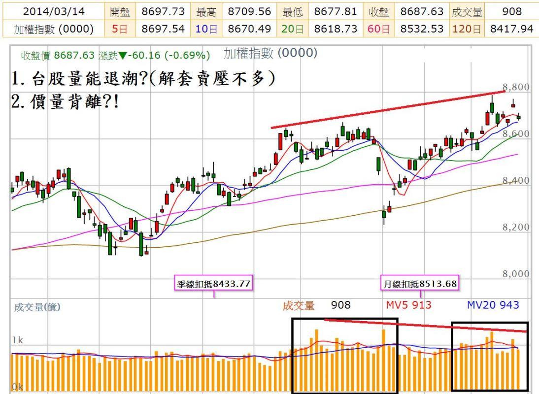 尤里卡週報(20)---台股319結算後請小心?!_10