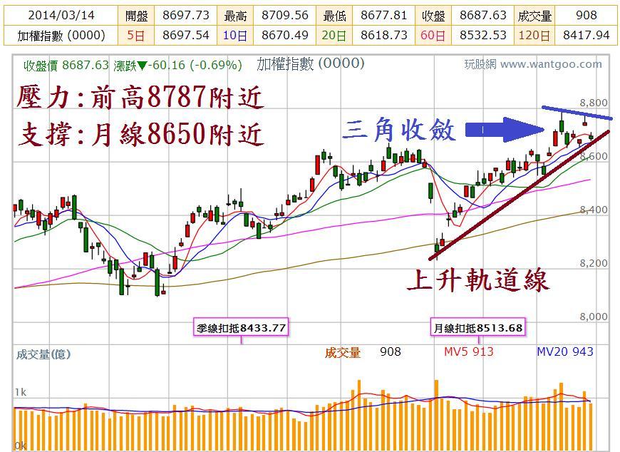 20140319前台股支撐、壓力點位預測