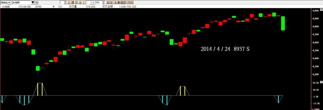日線大波段目前績效20140424(測試中)