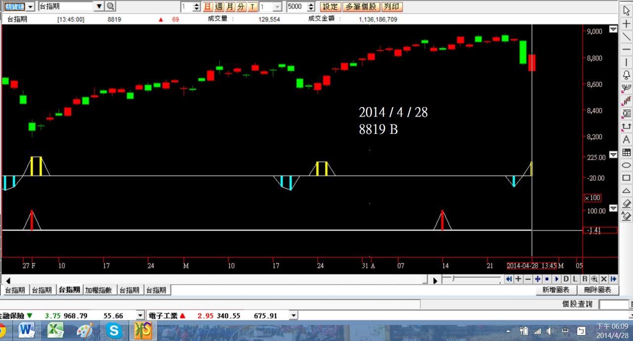 日線大波段目前績效20140428(測試中)