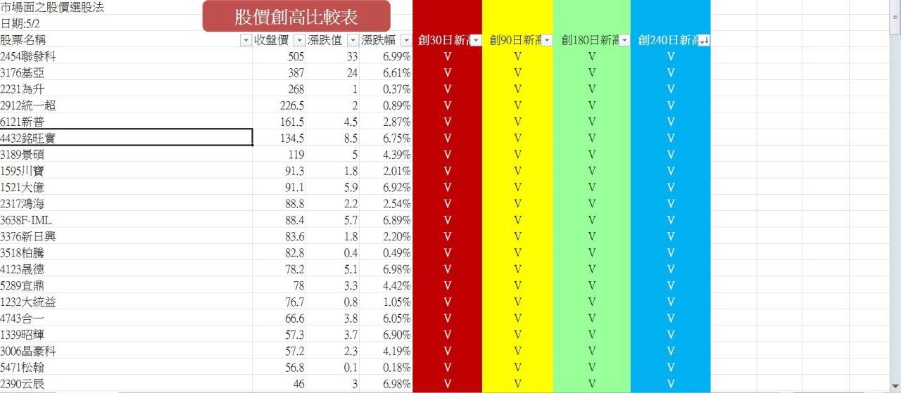 20140502強勢股名單