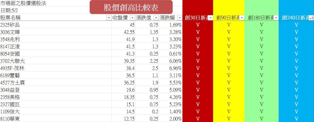 20140502強勢股名單_02