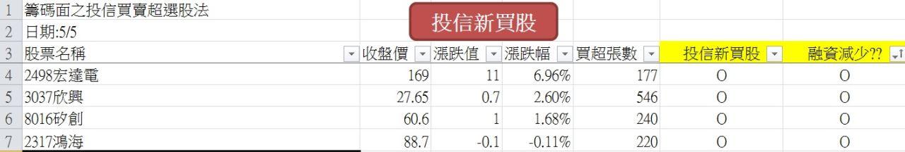 20140505強勢股