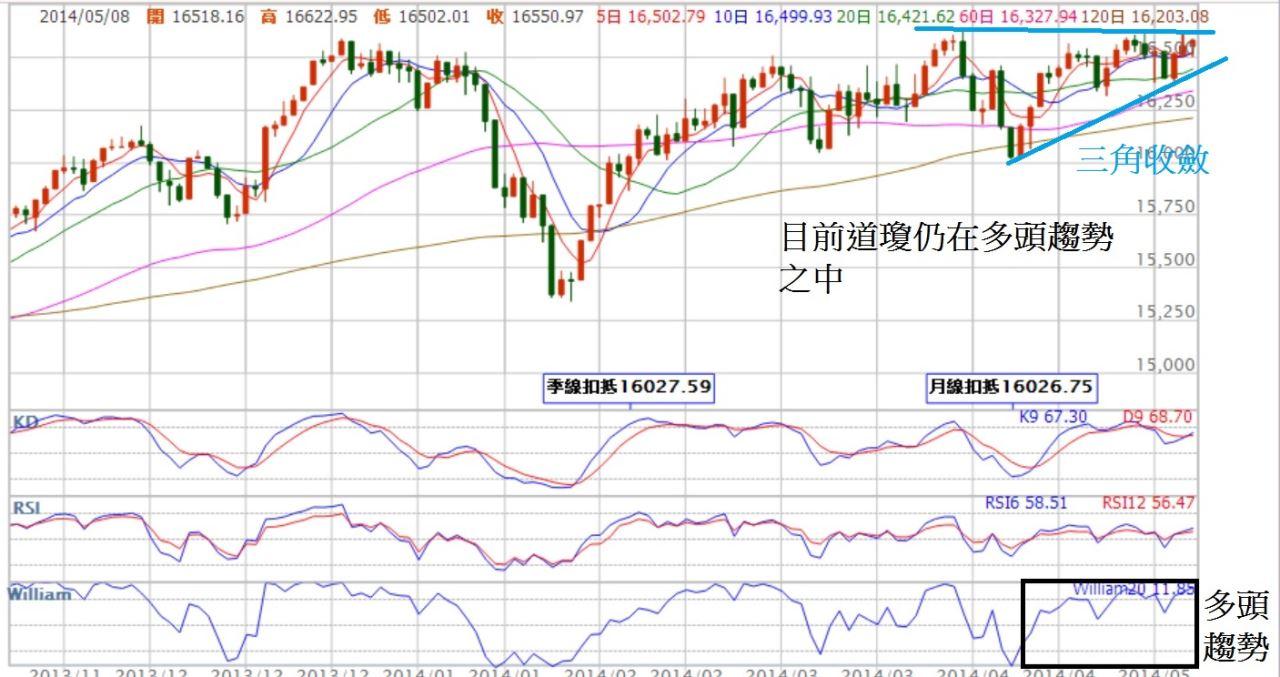 主要股市已經走到整理末端,台股呢?