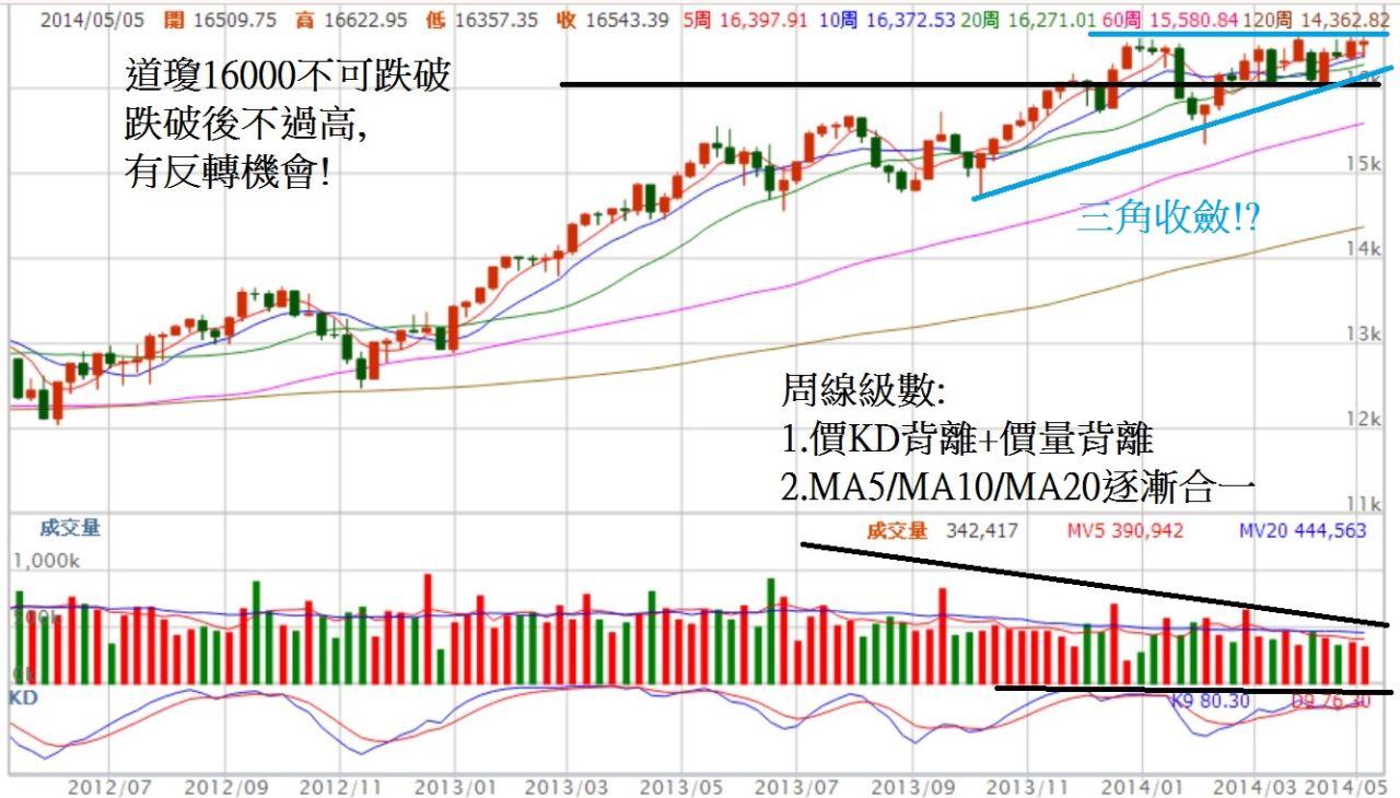 主要股市已經走到整理末端,台股呢?_02
