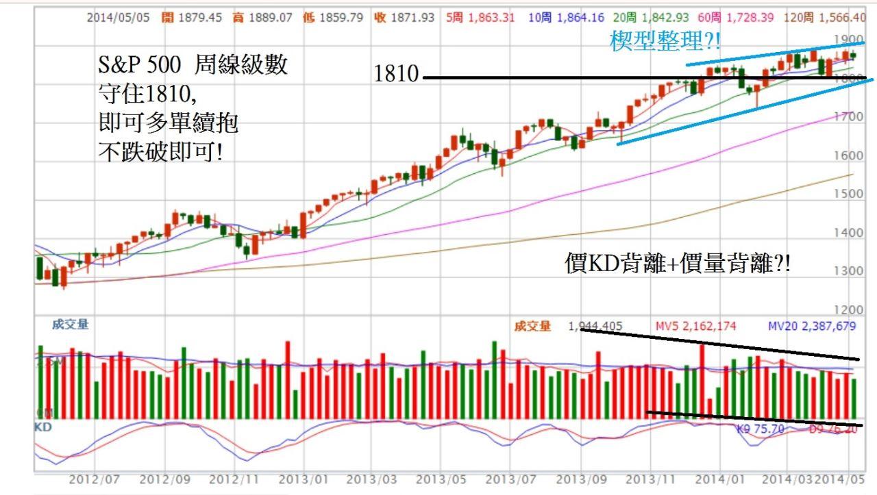 主要股市已經走到整理末端,台股呢?_04