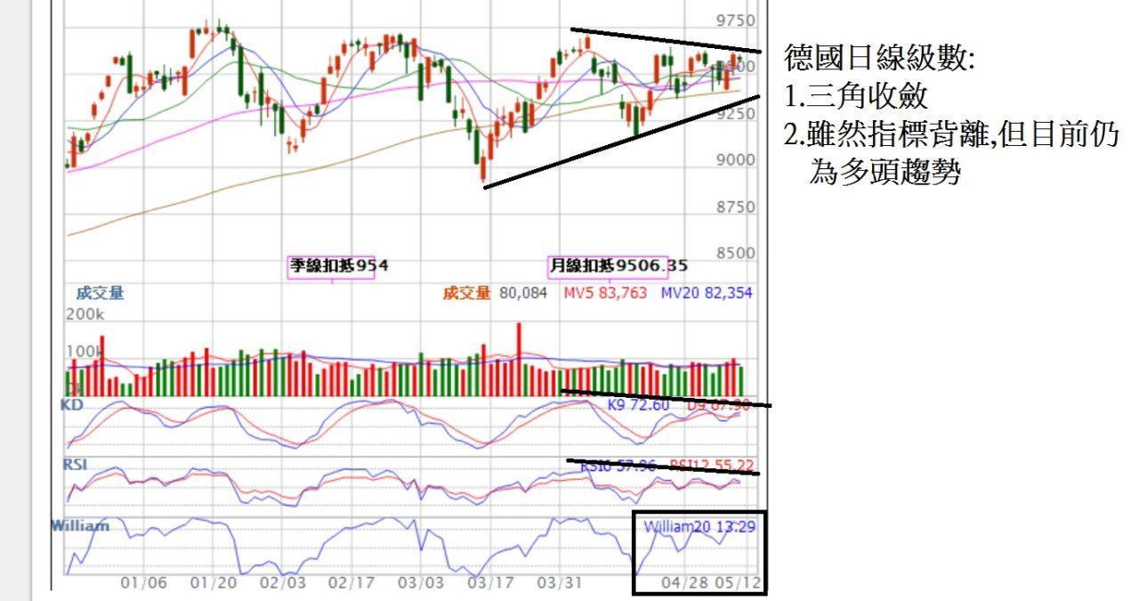 主要股市已經走到整理末端,台股呢?_05