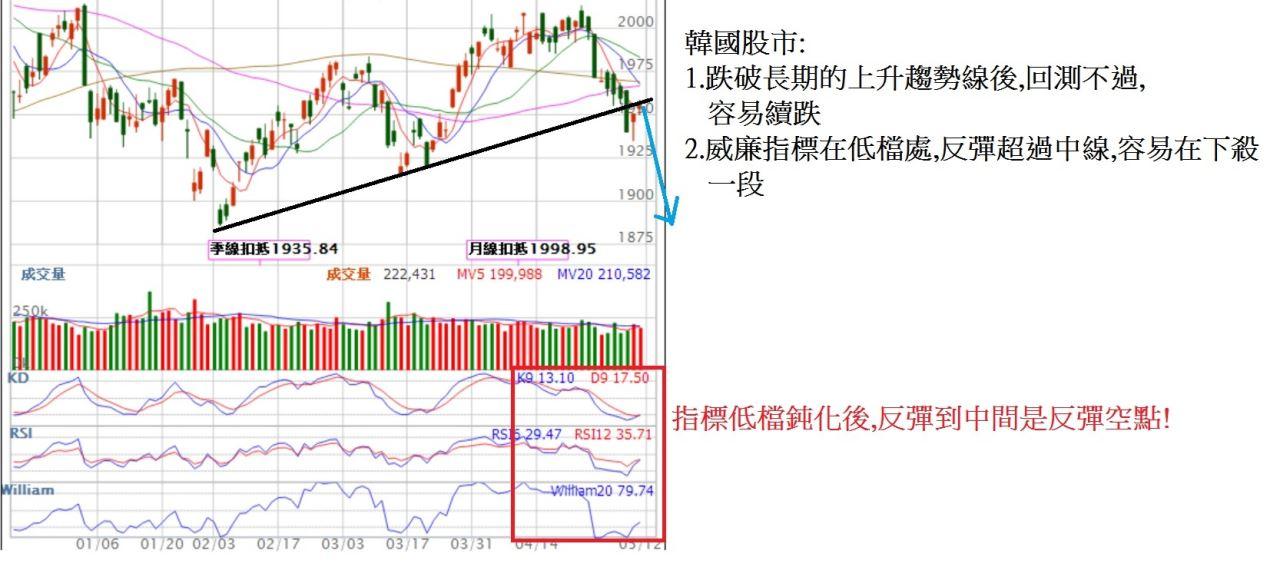 主要股市已經走到整理末端,台股呢?_06