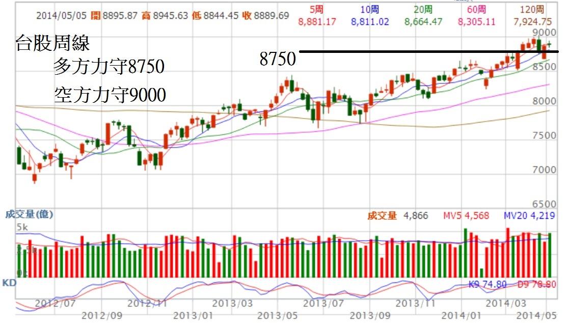 主要股市已經走到整理末端,台股呢?_08