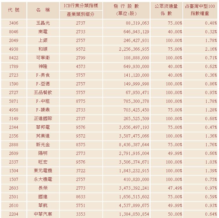最新臺灣中型100指數成分股票詳表
