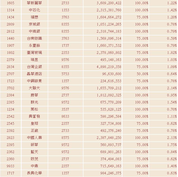 最新臺灣中型100指數成分股票詳表_02