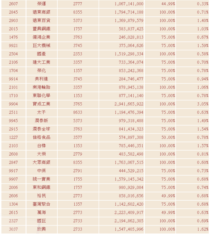 最新臺灣中型100指數成分股票詳表_03