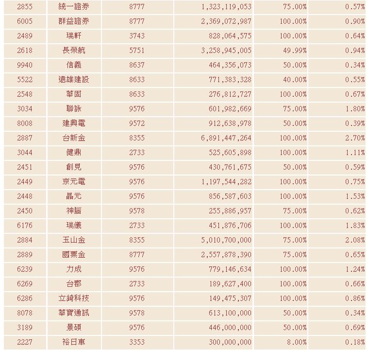 最新臺灣中型100指數成分股票詳表_04