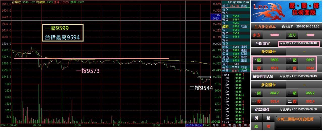 2015壓關撐當沖大師面板紀錄區_43