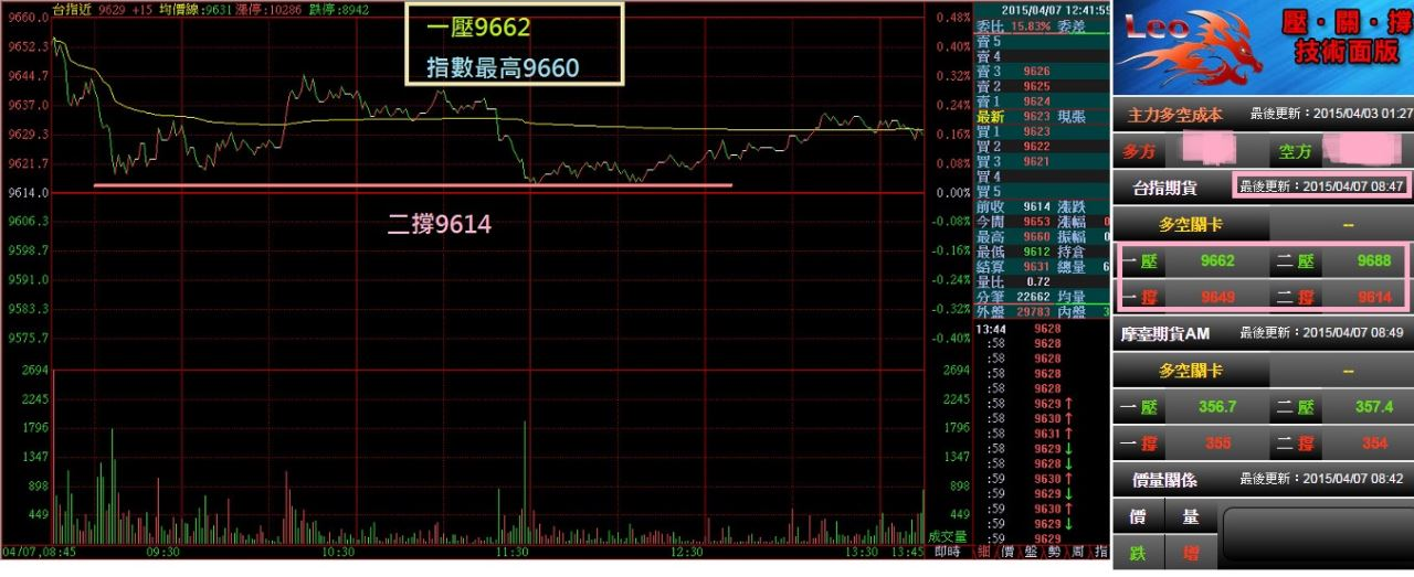 2015壓關撐當沖大師面板紀錄區_57
