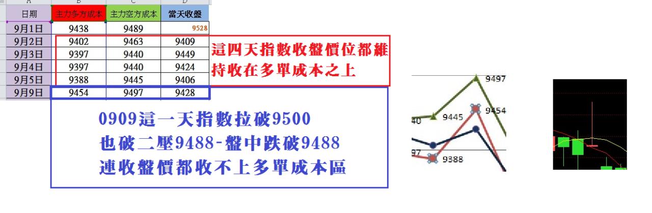 【主力多空單成本】圖表教學_04