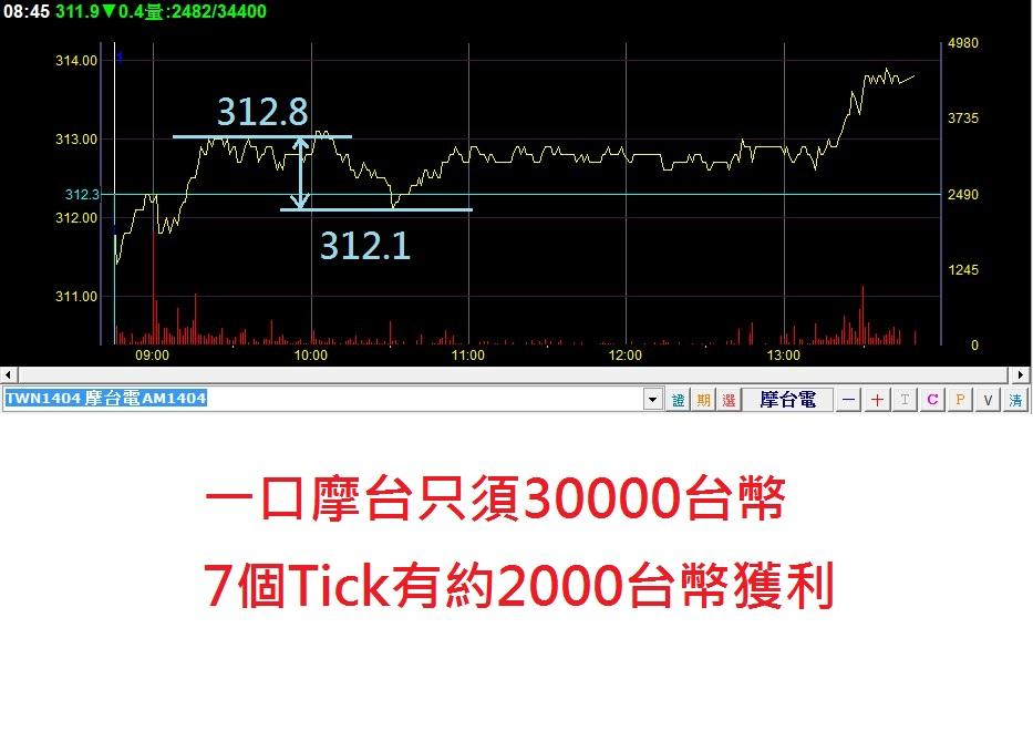 0401摩臺指當沖交易_03