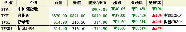 1404W2周解盤分析_05