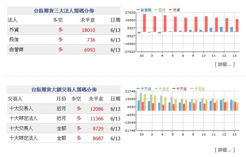 06W3周解盤分析_03