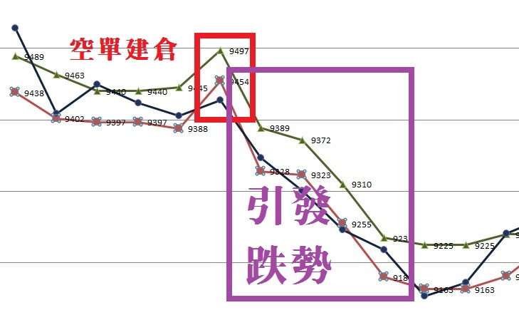 【主力多空單成本】圖表教學_05