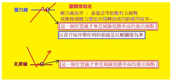 【壓.關.撐–當沖大師】程式開放試用_05