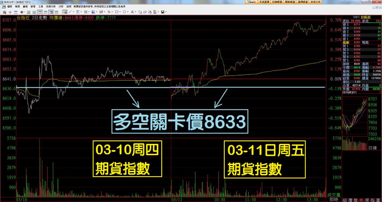 【多空關卡價】在期貨市場的重要性_06