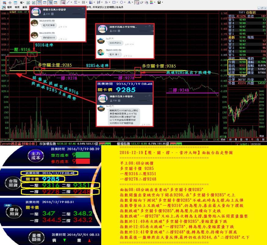2016-12-19【壓.關.撐.–當沖大師】面板台指走勢圖