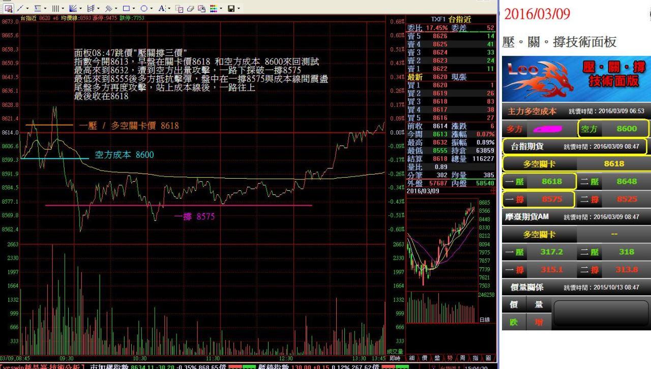 【多空關卡價】在期貨市場的重要性_03